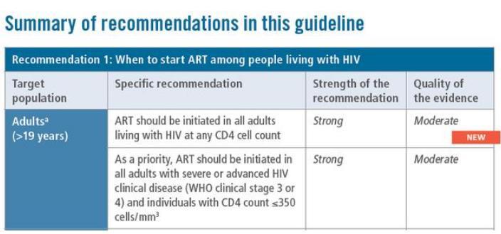 选择艾滋病最佳治疗时间